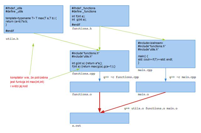 Rysunek 1.3. Przykład organizacji kodu z szablonami, wykorzystującego strategię włączania.