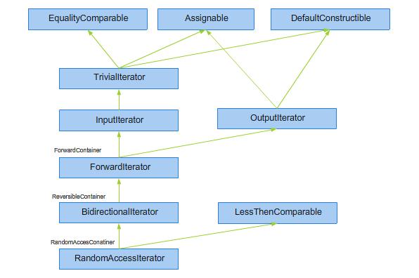 Rysunek 2.3. Hierarchia konceptów dla iteratorów.