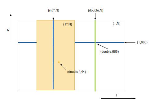 Rysunek 3.2. Symboliczne przedstawienie zbiorów argumentów dla różnych specjalizacji szablonu Stack.