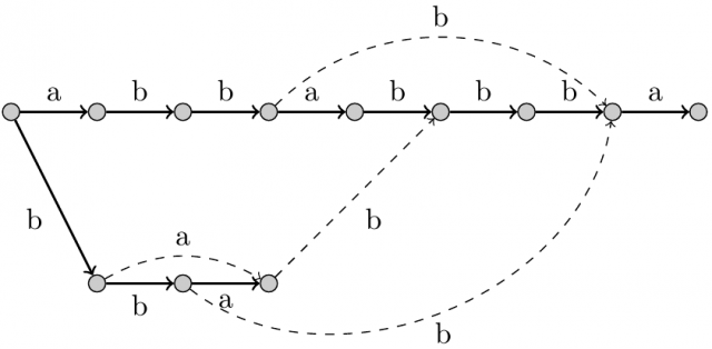 Graf podsłów uzyskany poprzez uruchomienie algorytmu Uzupełnianie-Szkieletu na szkielecie słowa abbabbba.