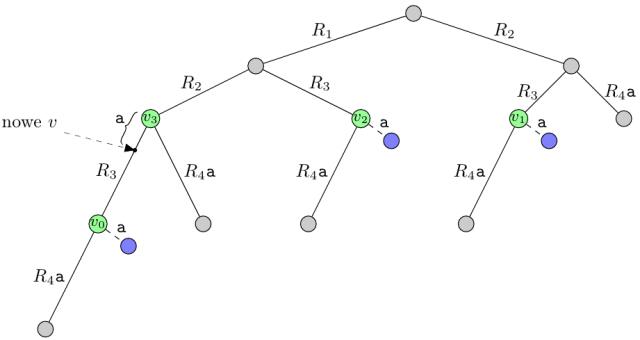 Dodanie symbolu 'a' do drzewa sufiksowego
