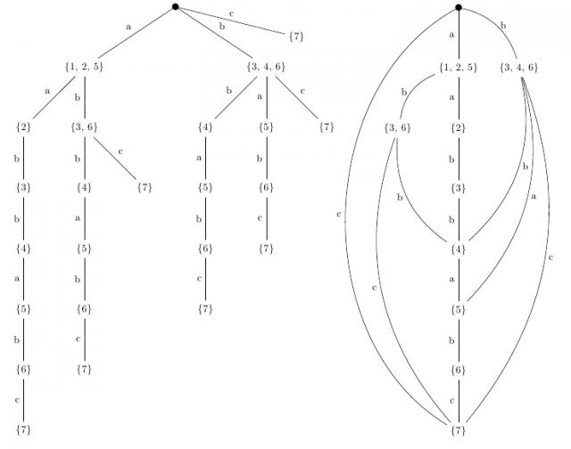 Przekształcenie drzewa sufiksowego w graf